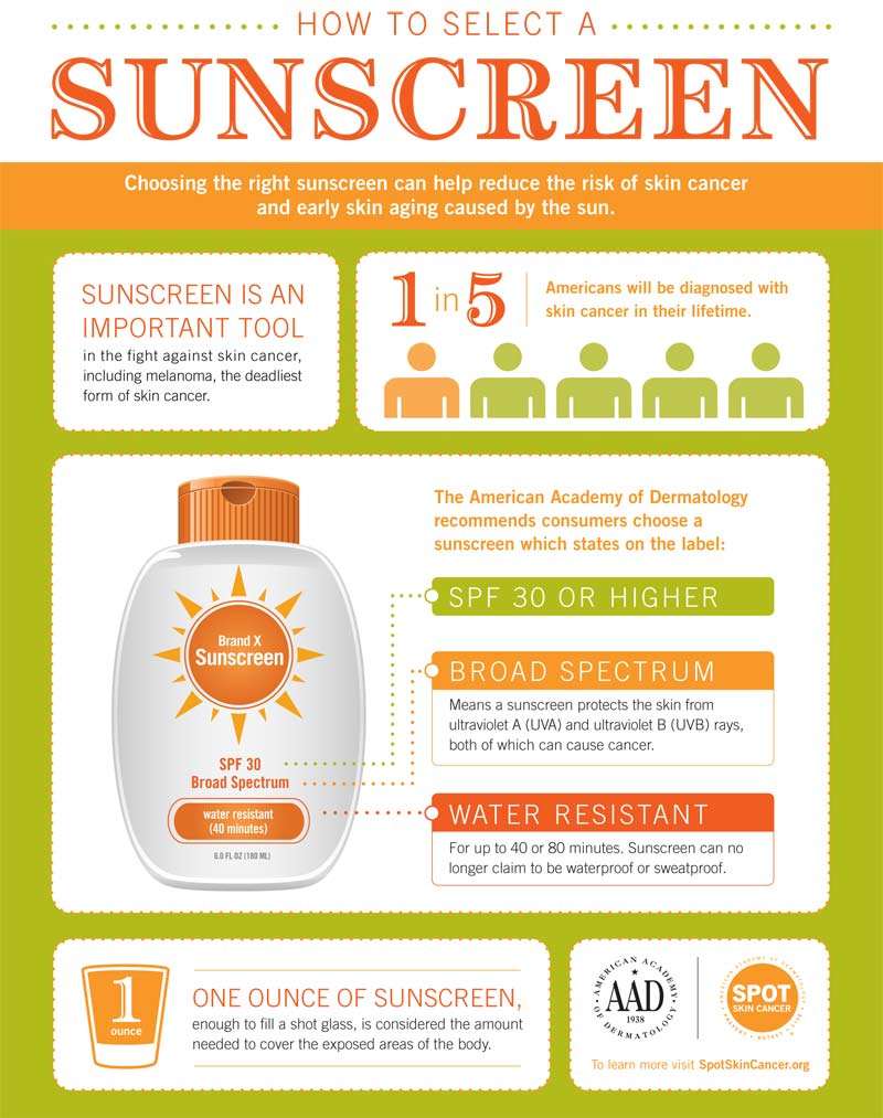 Sunscreen Infographic Flyer